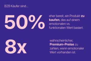 B2B Käufer Kaufbereitschaft Verkaufen Werbung Emotional