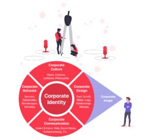 Corporate Identity Werbebotschaft Unternehmen Identität Design FRAMEN