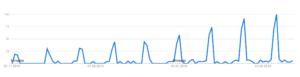 Abnehmen Google Trends Neujahrsvorsatz