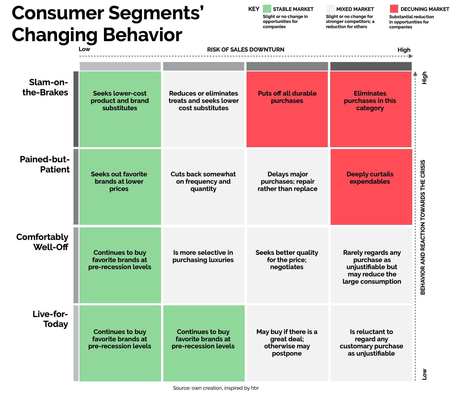 Harvard Business Review Framen Marketing Werbung Corona Konsumverhalten Konsument Covid Segmentierung Targeting Kauf kaufen Verhalten Käufer Strategie Krise Märkte Reduzierung Konkurrenz Marktsegment