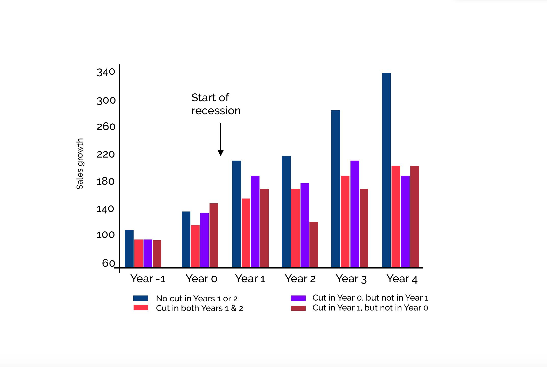 Corona Werbung Krise Marketing Statistik Unternehmen Erfolg Framen Strategie Marketingbudget Kürzung Vorteil